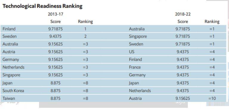 بهترین کشورها برای راه اندازی استارتاپ