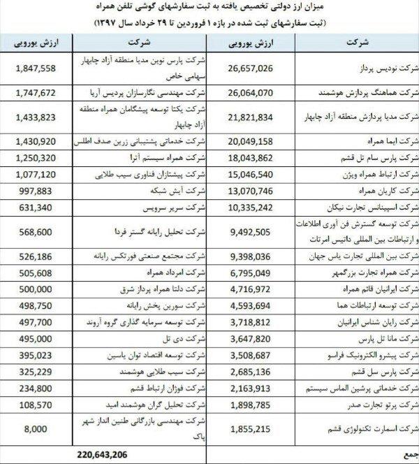 فهرست واردکنندگان گوشی با ارز دولتی