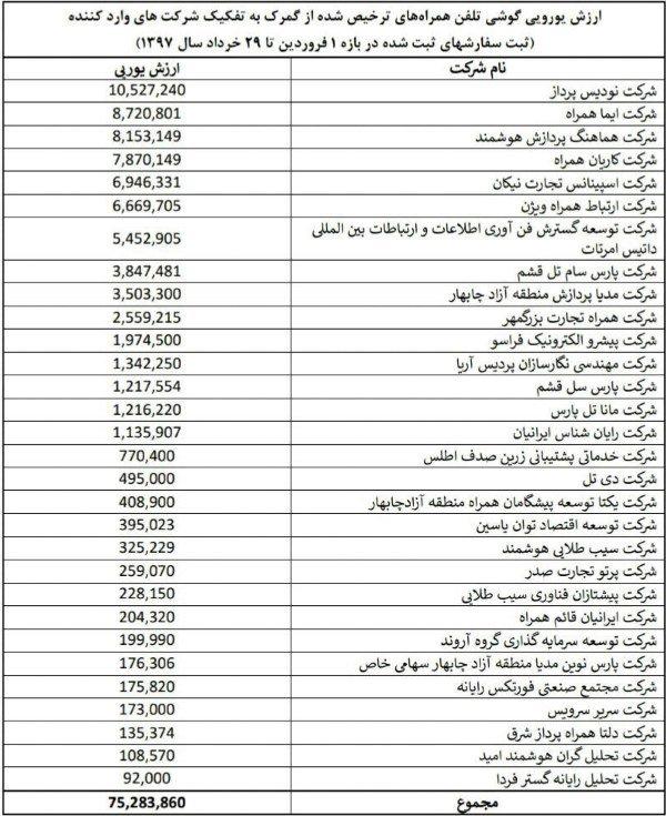 واردکنندگان گوشی با ارز دولتی