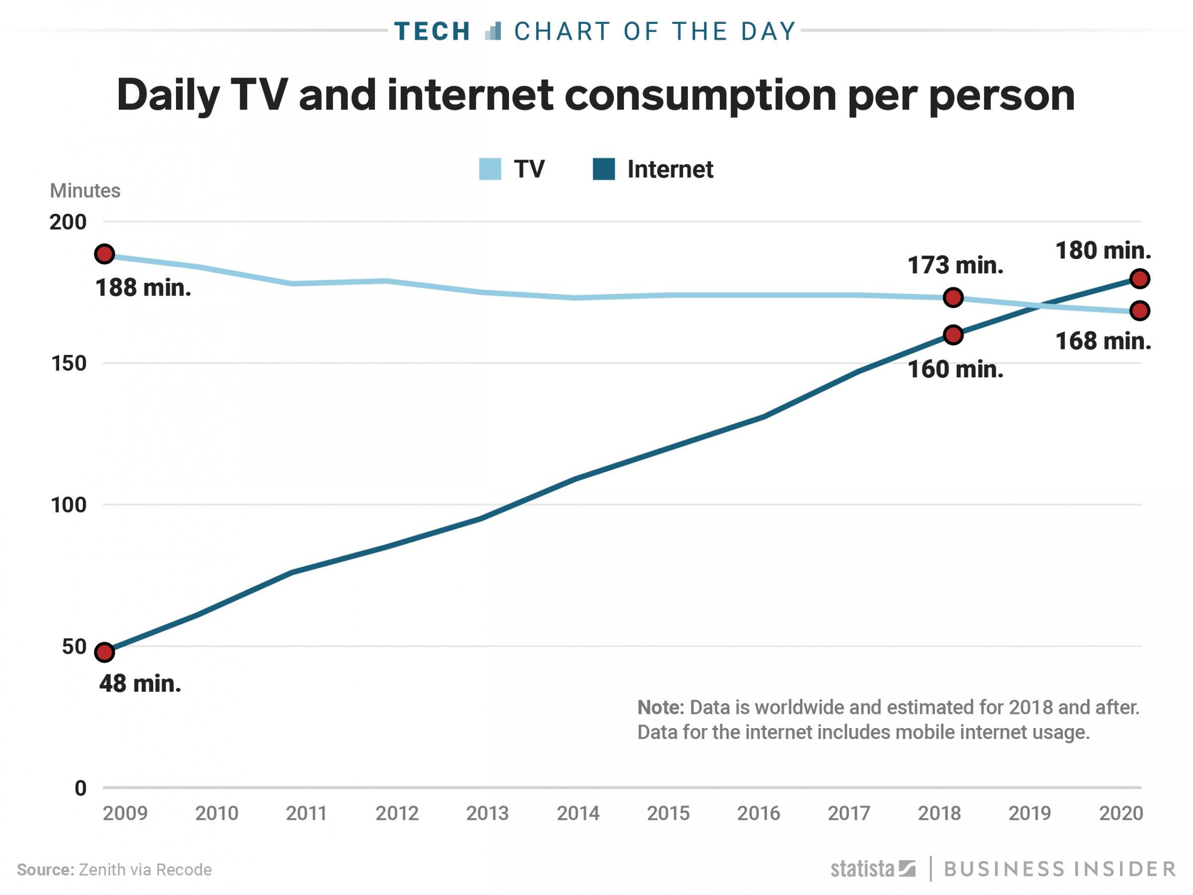 اینترنت جایگزین تلویزیون