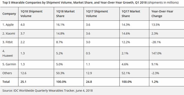 بازار پوشیدنی های هوشمند