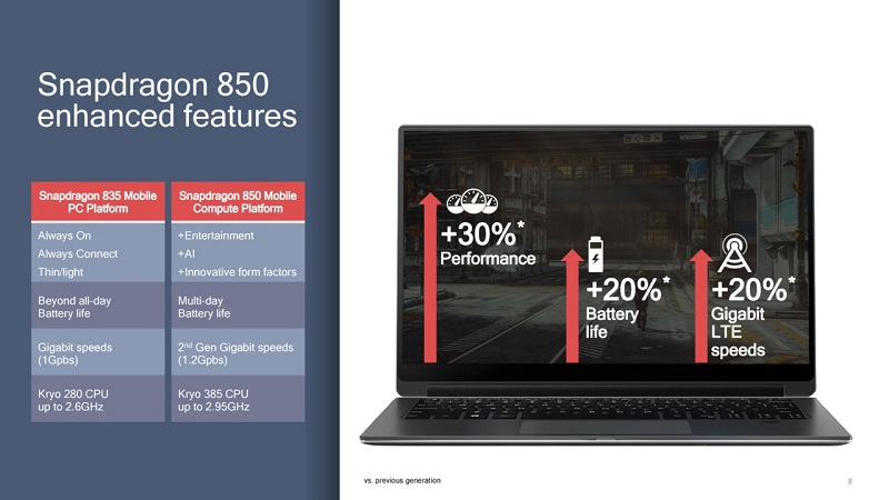 تراشهی اسنپدراگون 850 با تمرکز بر کامپیوترهای شخصی ویندوزی رسما رونمایی شد.