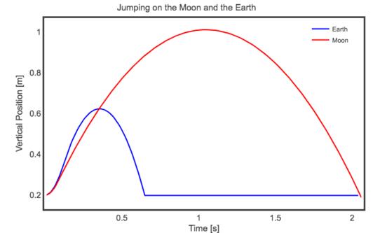 پریدن روی ماه