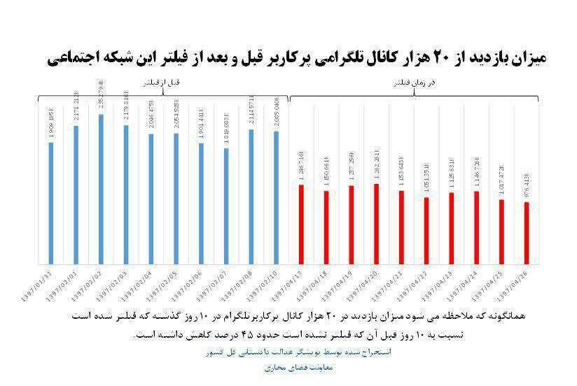 موفقیت فیلترینگ تلگرام در ایران