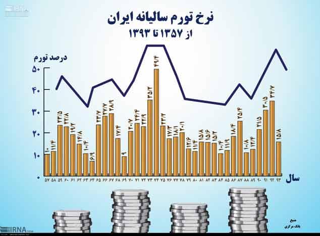 نرخ تورم ایران