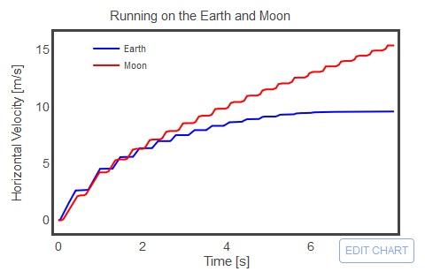 پریدن بر روی ماه