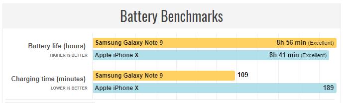 مقایسه عملکرد باتری در نوت 9 و آیفون 10