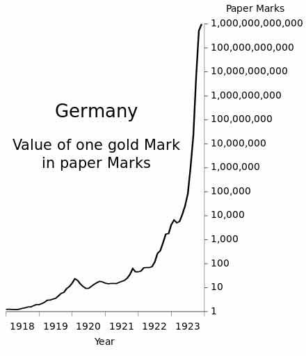 تورم آلمان چقدر بود
