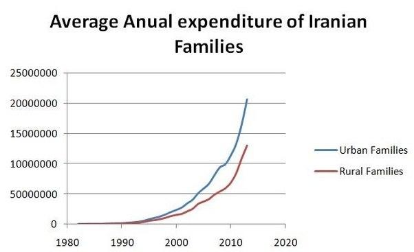 میزان هزینه ها در ایران