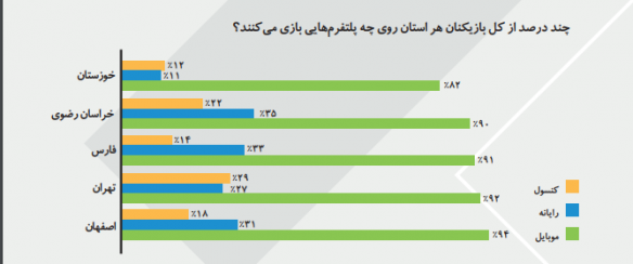 گزارش میزان مصرف بازی های دیجیتال در 5 استان کشور