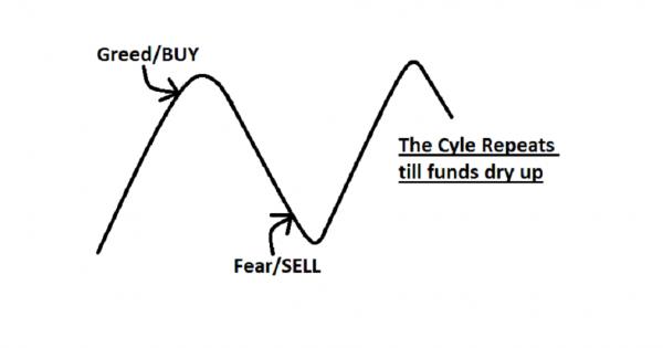 وضعیت قیمتی دلار