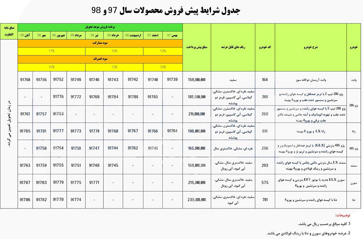 اعلام جزئیات طرح جدید فروش ایران خودرو