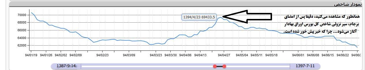 وضعیت دلار در آبان ماه