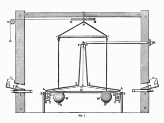 شرح آزمایش هنری کاوندیش