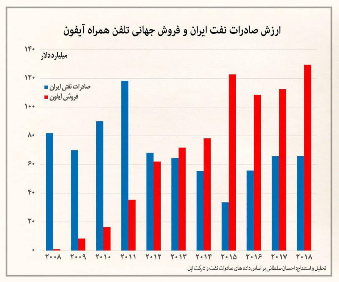 وقتی فروش آیفون های اپل از صادرات نفت ایران پیشی میگیرد