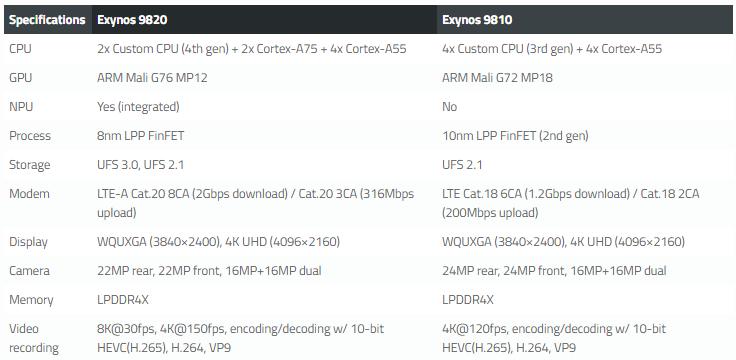 نگاهی سریع به مشخصات اگزینوس 9820 و مقایسه قدرت ان با اگزینوس 9810