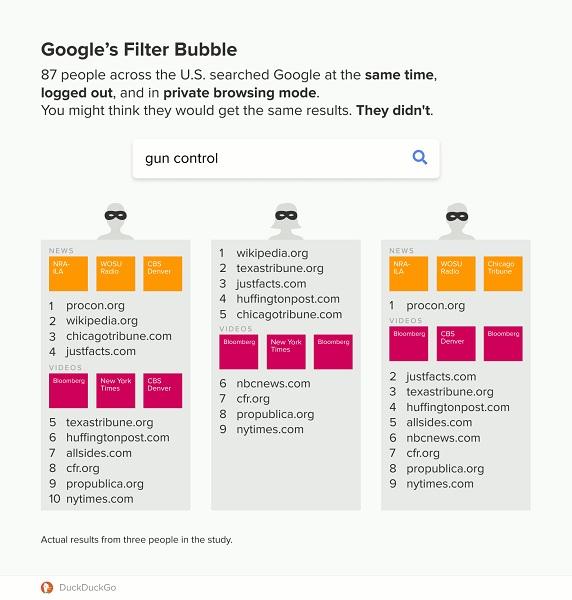 کنترل نتایج سرچ کاربران توسط گوگل