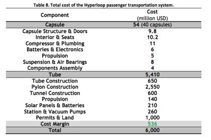 هزینه ساخت هایپرلوپ چقدر است