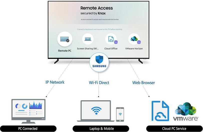 قابلیت نوآورانه تلویزیونهای هوشمند 2019 سامسونگ: دسترسی از راه دور (Remote Access)