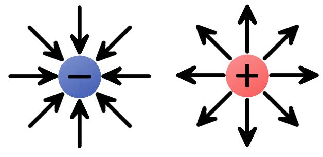 میدان الکتریکی چیست