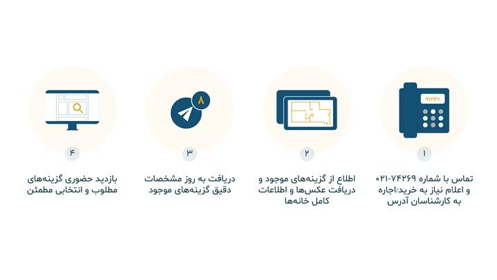 ویژگیهای استارت آپ آدرس؛ سامانه تلفنی خرید و اجاره ملک در تهران
