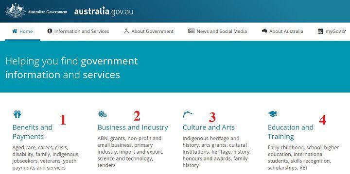 تصویر ایندکس سایت رسمی دولت استرالیا. ۱) مربوط به خدمات بهداشتی و رفاهی دولت به جوانان و بازنشستگان ۲) مربوطه به وضعیت کسب و کار و تجارت استرالیا ۳) مربوطه به وضعیت فرهنگ و هنر استرالیا و ۴) فرصتهای آموزشی و تحقیقاتی استرالیا