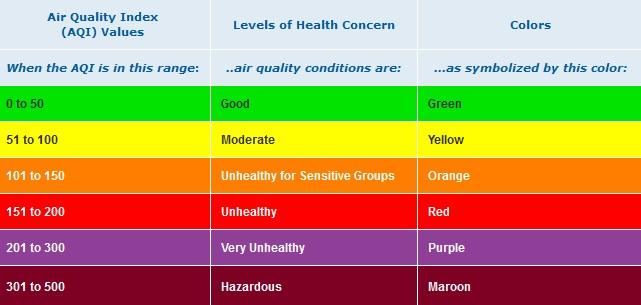 شاخص کیفیت هوا