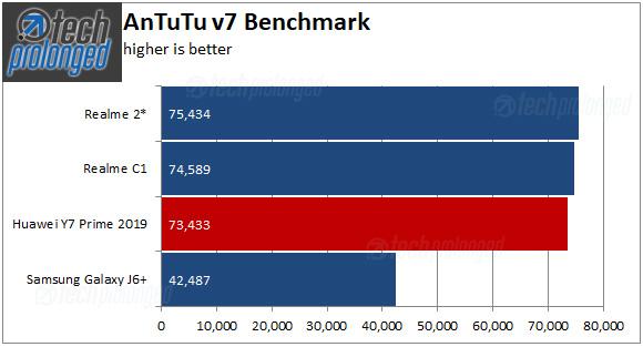 مشخصات فنی هواوی Y7 Prime : عملکرد سیستمی و امتیازات کسب شده توسط گوشی در بنچمارکهای مختلف