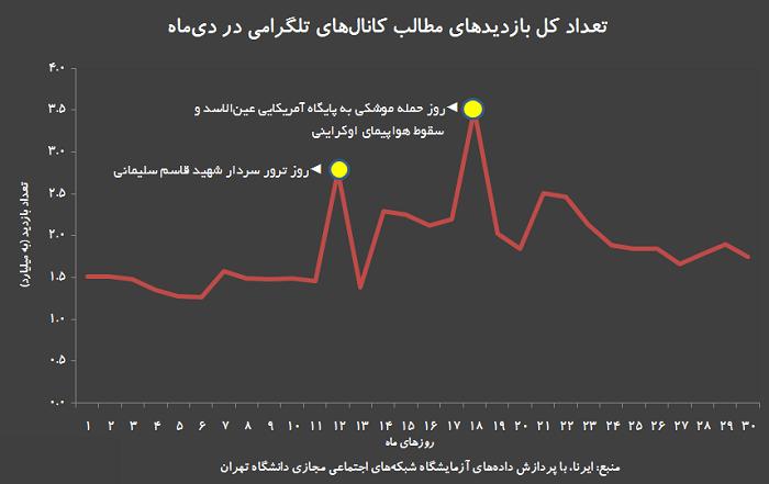 آمار بازدید تلگرام