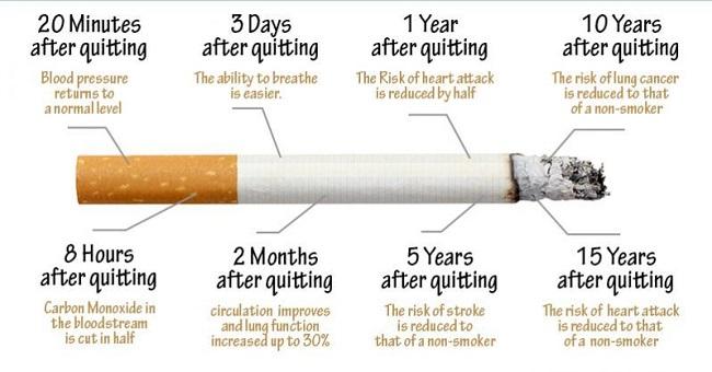 آثار ترک سیگار