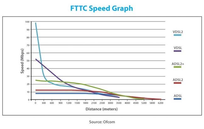 تفاوت ADSL و VDSL