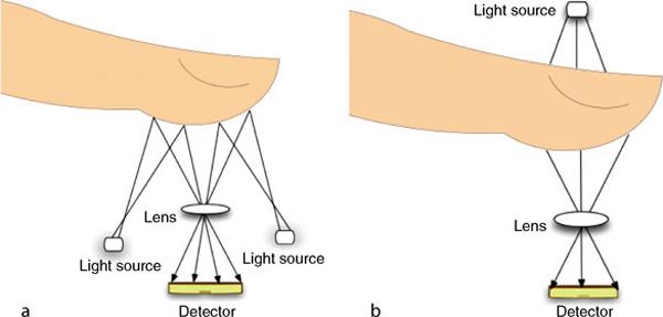 سنسور اثر انگشت نوری