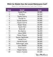 ارزان قیمت ترین ماشین های جهان ۲۰۲۰
