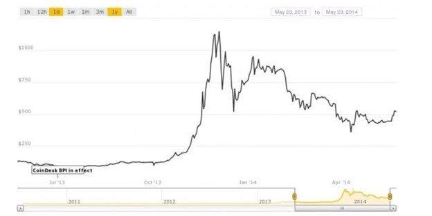 نمودارهای قیمتی ساده