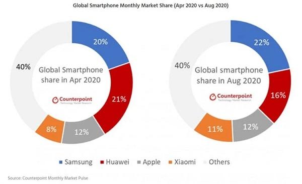 سامسونگ موفقترین فروشنده گوشی جهان شد!