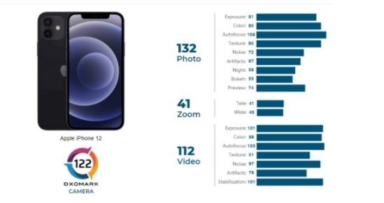دوربین آیفون 12 از گلکسی نوت 20 اولترا قویتر است