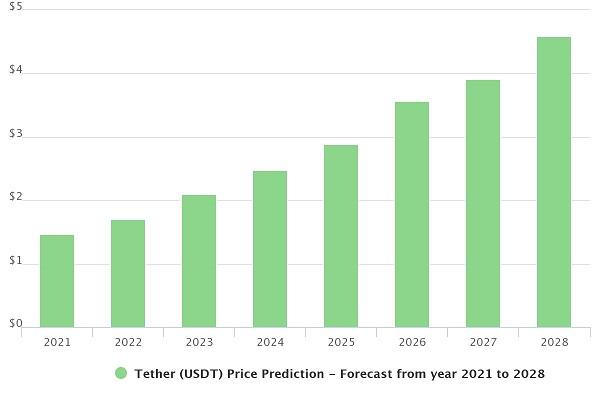 پیش بینی قیمت تتر در سال 2021