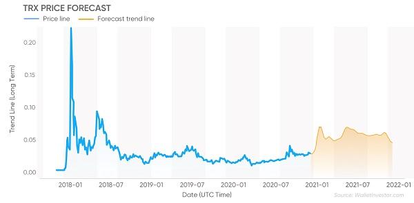 پیش بینی قیمت ترون در سال 2021