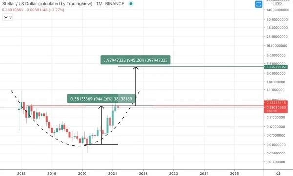 پیش بینی قیمت استلار در سال 2021
