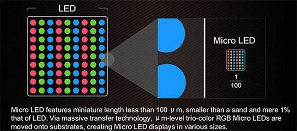 نمایشگر مینی ال ای دی (Mini-LED) چیست و چه قابلیتهایی دارد؟