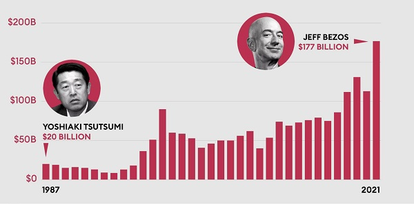 ثروتمندترین فرد دنیا در سال 2021 کیست؟
