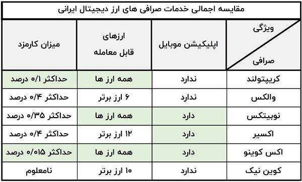 بهترین صرافی ارز دیجیتال ایران ؛ فهرست ، معرفی و مقایسه