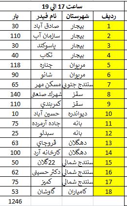 زمان بندی قطع برق کردستان 1400 ؛ جدول قطعی برق سنندج چگونه است؟