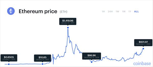 پیش بینی قیمت اتریوم در سال 2021 ، 2022 و سال های بعد