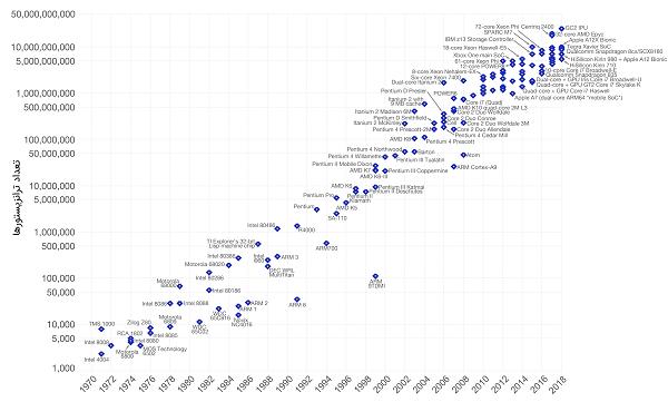 چیپ های جدید آی بی ام (IBM) ؛ انقلابی در تولید کامپیوترها
