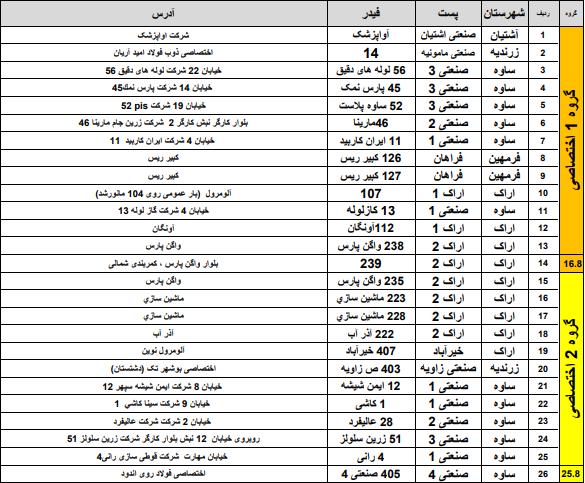 جدول قطعی برق امروز 19 خرداد 1400 همه استانهای کشور