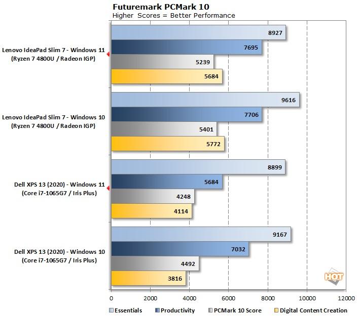 عملکرد فنی ویندوز 11