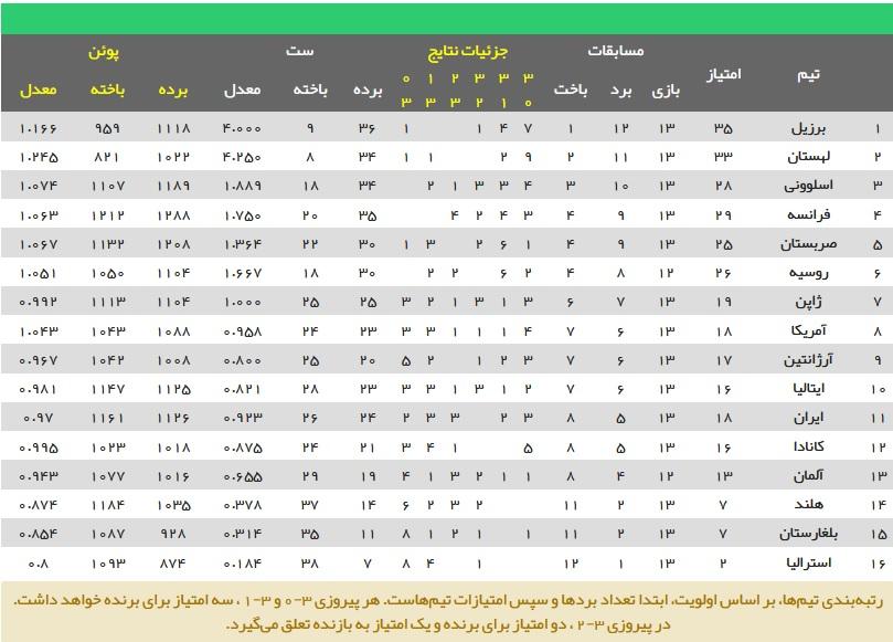 جدول لیگ والیبال ملتها (2021) - مرحله مقدماتی (اعتبار: ورزش سه)