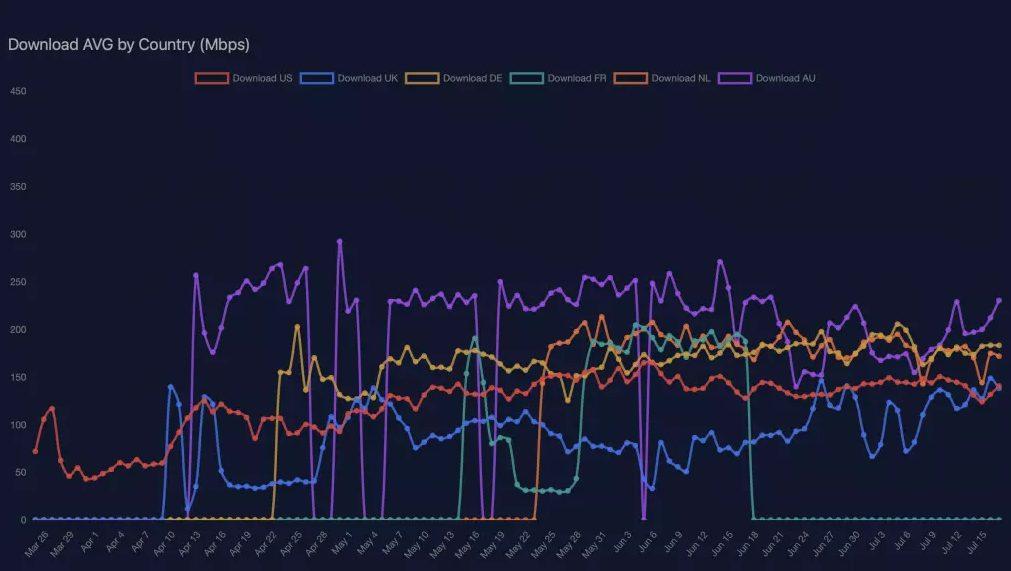 سرعت دانلود اینترنت ماهواره ای استارلینک چقدر است؟