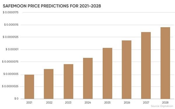 آینده و پیش بینی قیمت سیف مون (Safemoon)